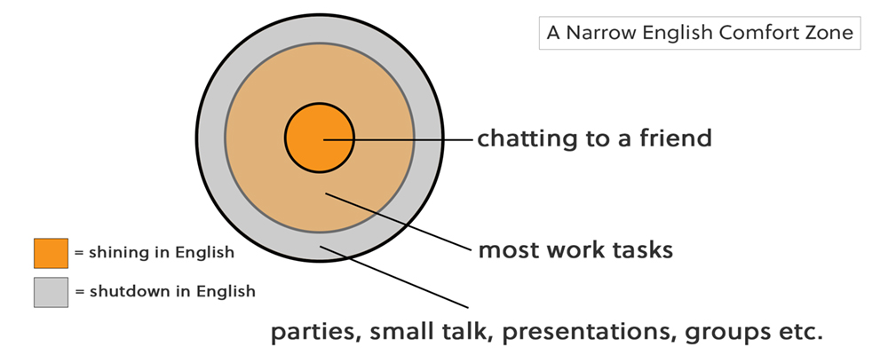 Diagram of a student's comfort zone when speaking English
